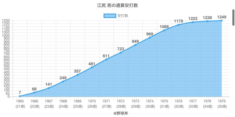 #江尻 亮の通算安打数