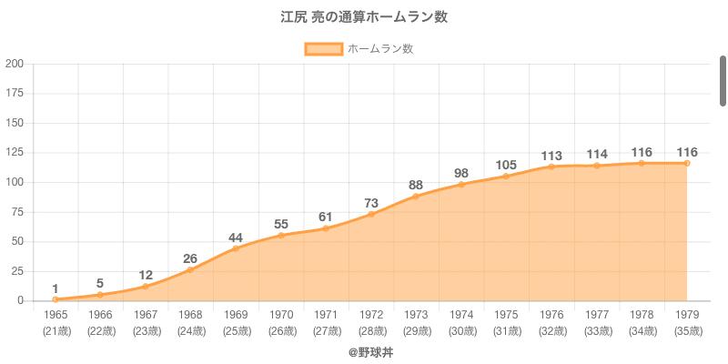 #江尻 亮の通算ホームラン数
