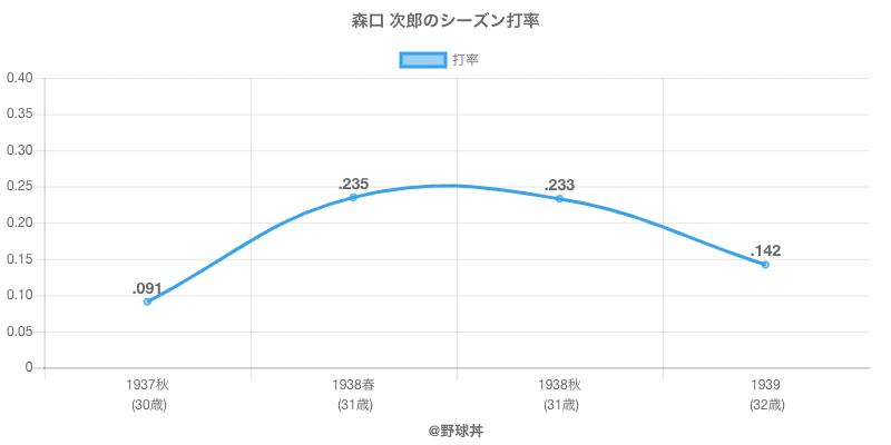 森口 次郎のシーズン打率
