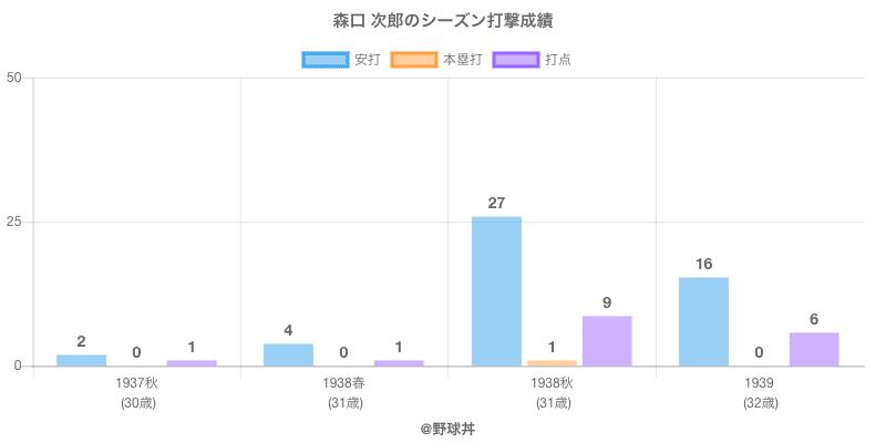 #森口 次郎のシーズン打撃成績