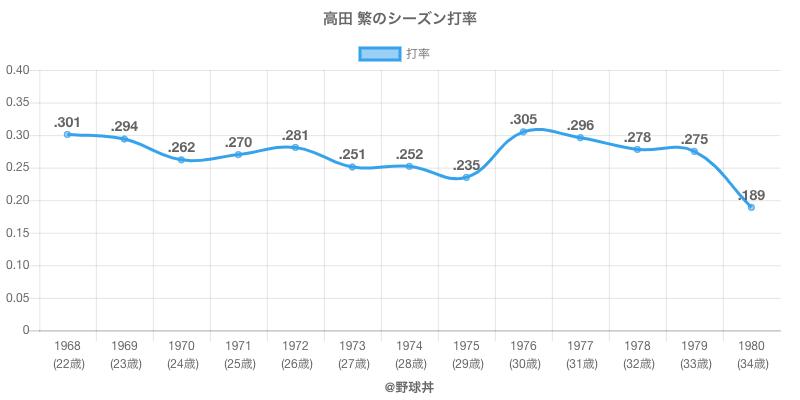 高田 繁のシーズン打率