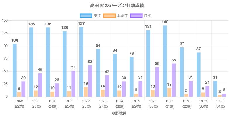 #高田 繁のシーズン打撃成績