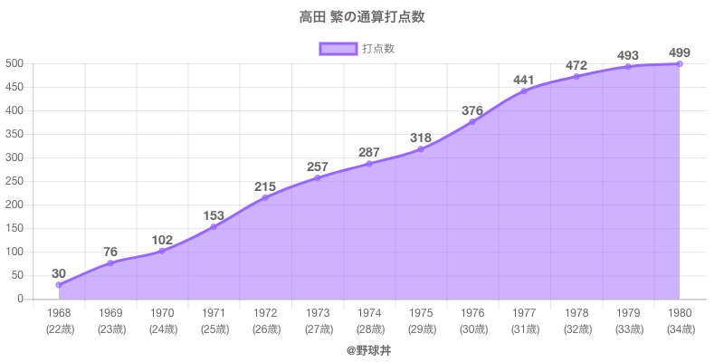 #高田 繁の通算打点数