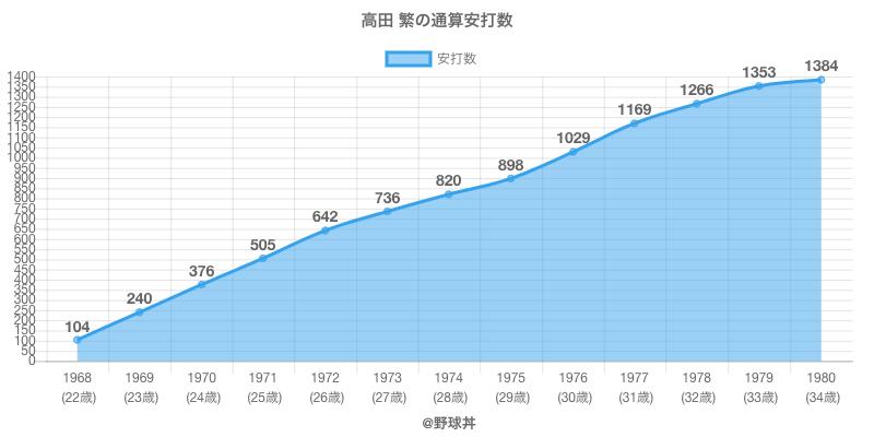 #高田 繁の通算安打数