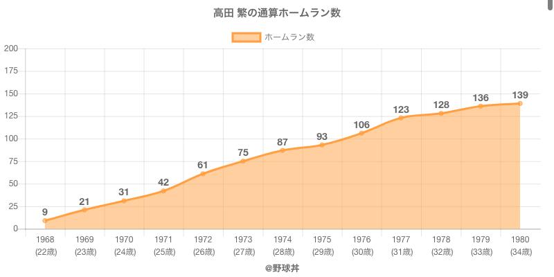 #高田 繁の通算ホームラン数
