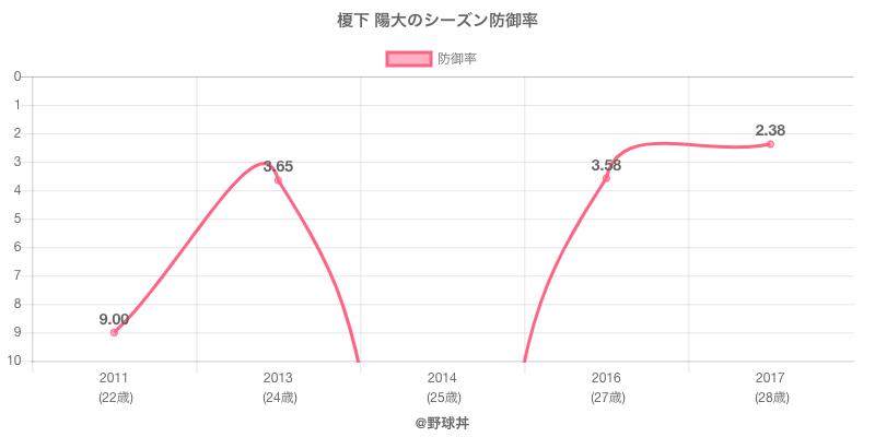 榎下 陽大のシーズン防御率
