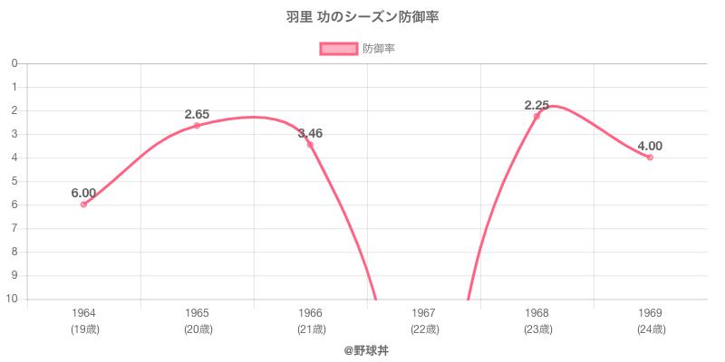 羽里 功のシーズン防御率