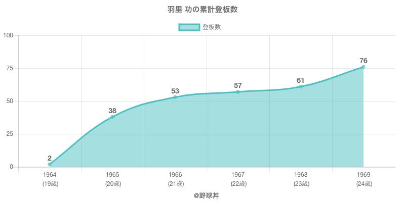 #羽里 功の累計登板数