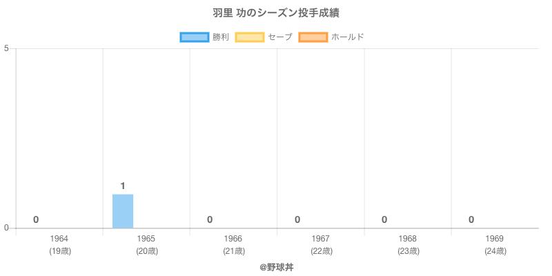 #羽里 功のシーズン投手成績