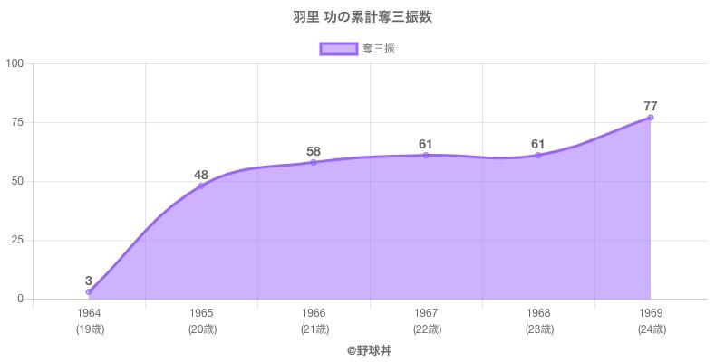 #羽里 功の累計奪三振数