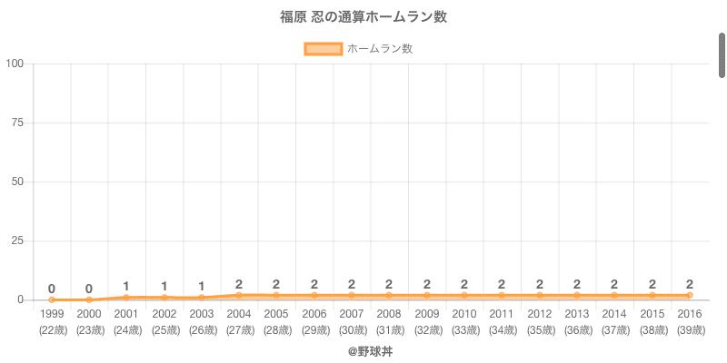 #福原 忍の通算ホームラン数