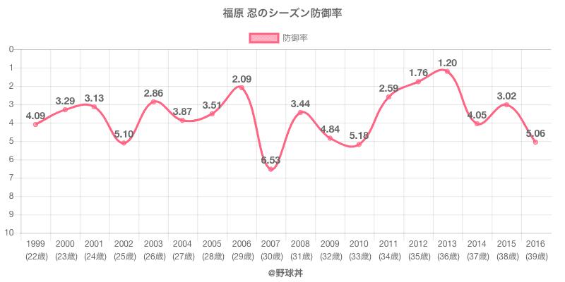 福原 忍のシーズン防御率