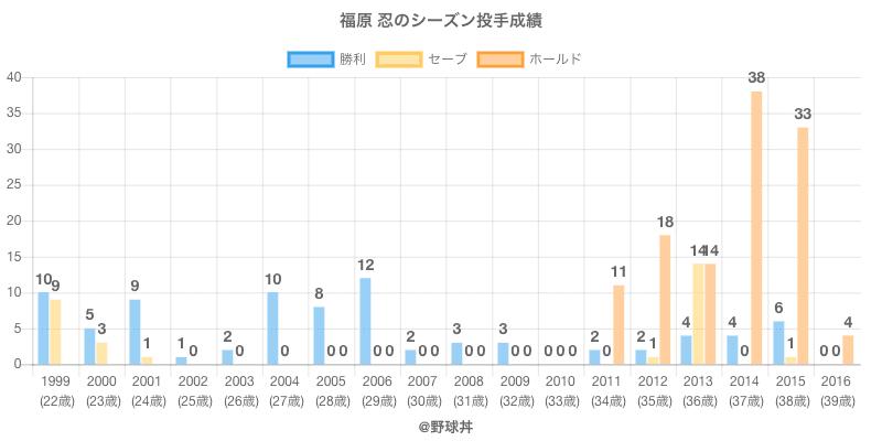 #福原 忍のシーズン投手成績