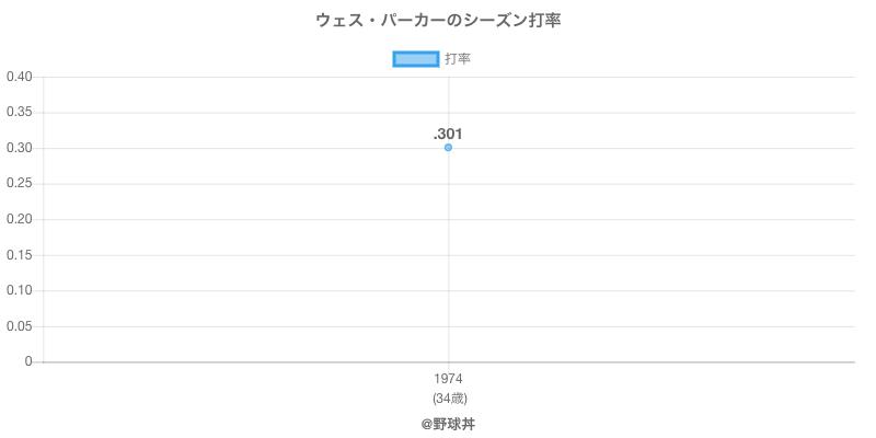 ウェス・パーカーのシーズン打率