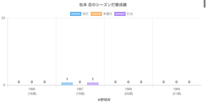#松本 忍のシーズン打撃成績