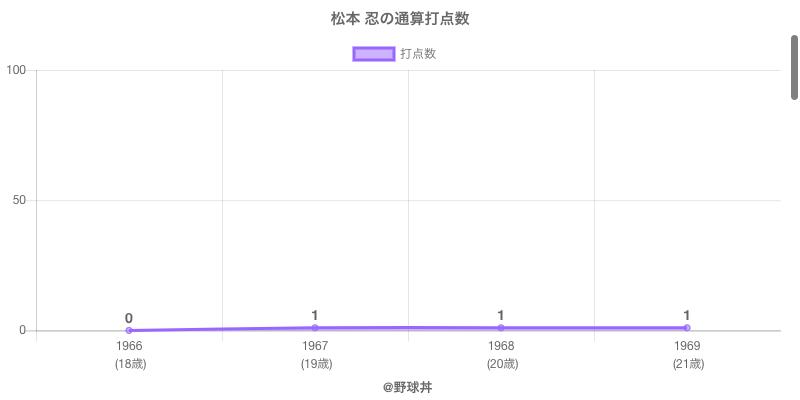 #松本 忍の通算打点数