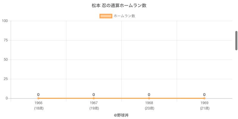 #松本 忍の通算ホームラン数