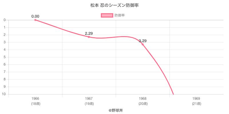 松本 忍のシーズン防御率