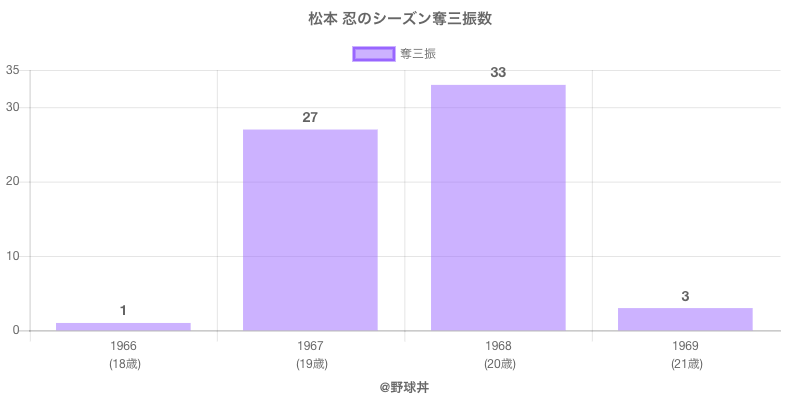 #松本 忍のシーズン奪三振数
