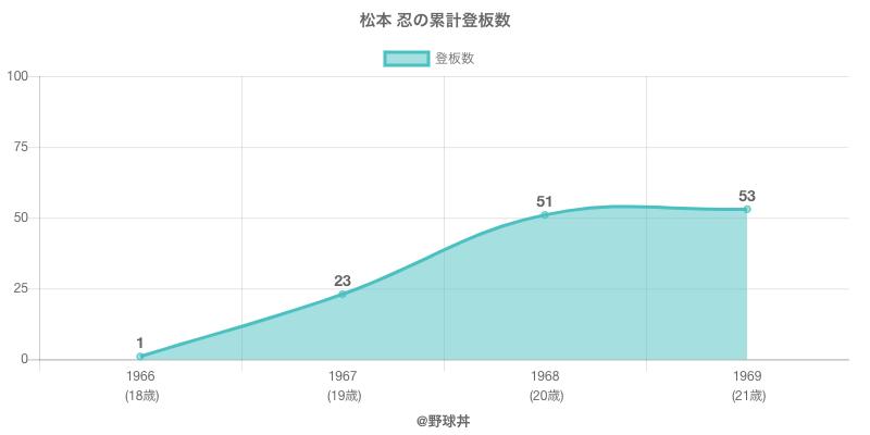 #松本 忍の累計登板数