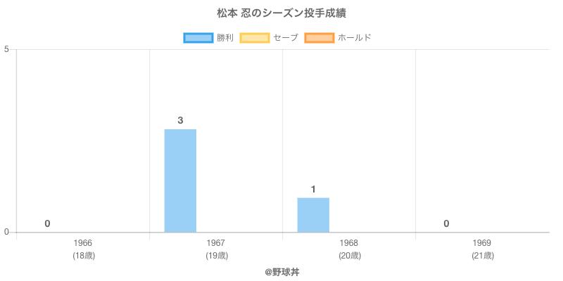 #松本 忍のシーズン投手成績