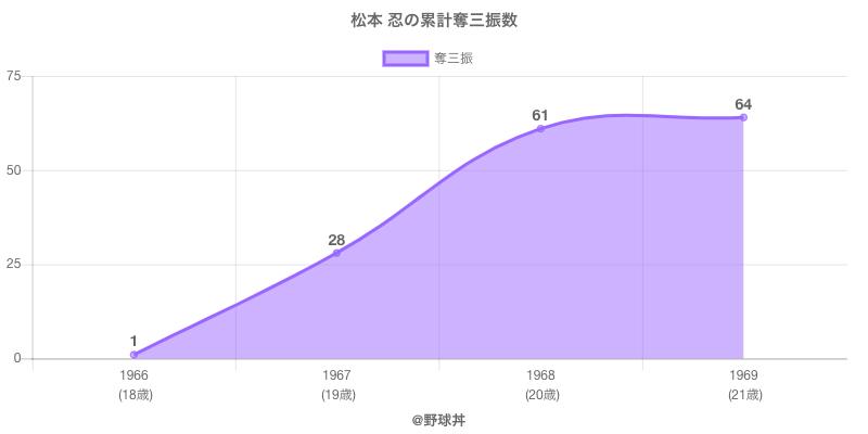#松本 忍の累計奪三振数