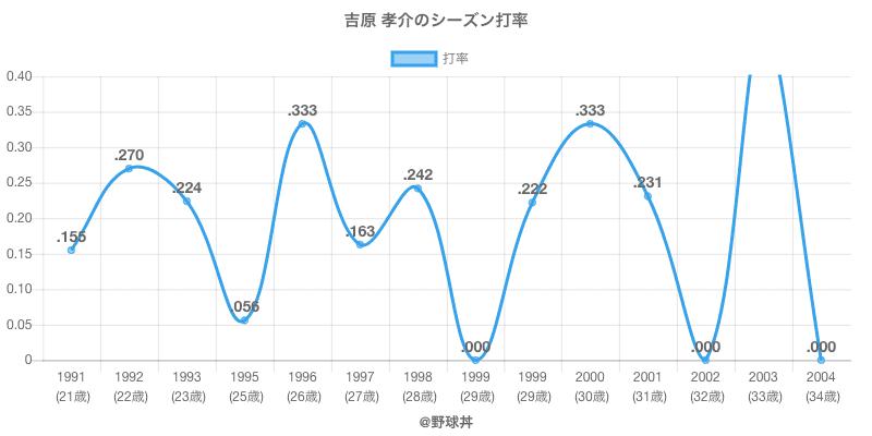 吉原 孝介のシーズン打率