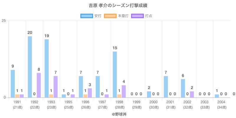 #吉原 孝介のシーズン打撃成績
