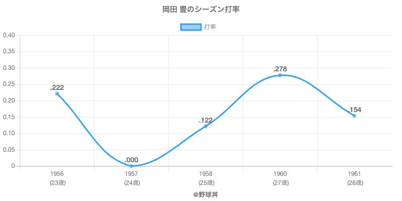 岡田 豊のシーズン打率