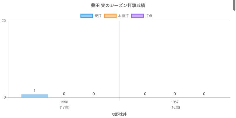 #豊田 実のシーズン打撃成績