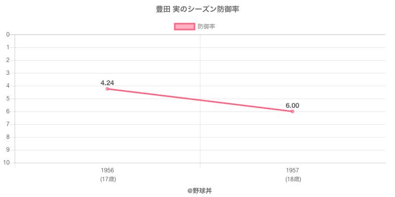 豊田 実のシーズン防御率