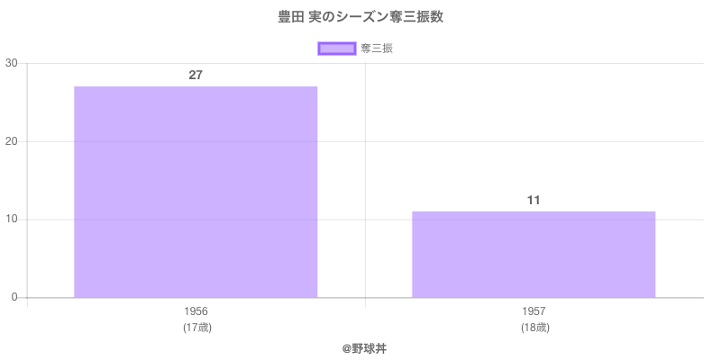 #豊田 実のシーズン奪三振数