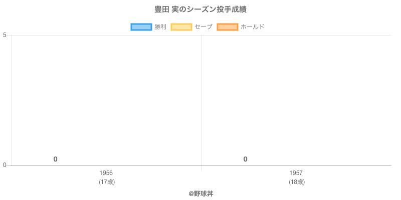 #豊田 実のシーズン投手成績