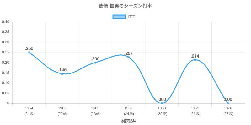 唐崎 信男のシーズン打率