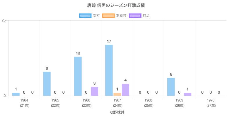 #唐崎 信男のシーズン打撃成績