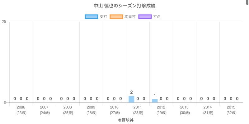 #中山 慎也のシーズン打撃成績