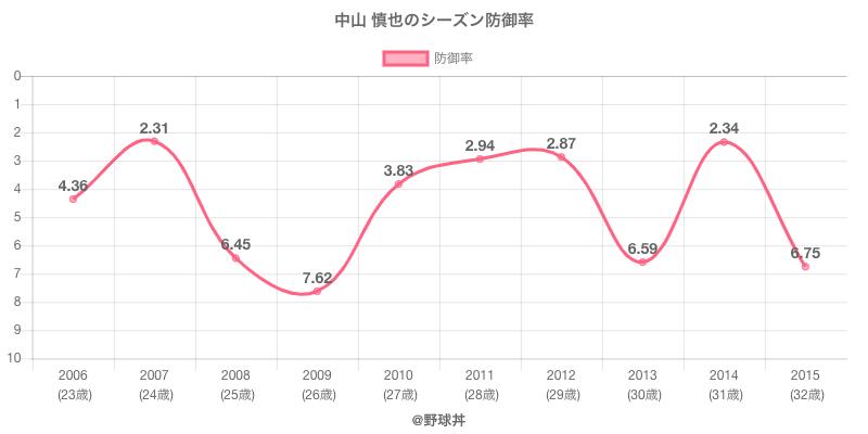 中山 慎也のシーズン防御率