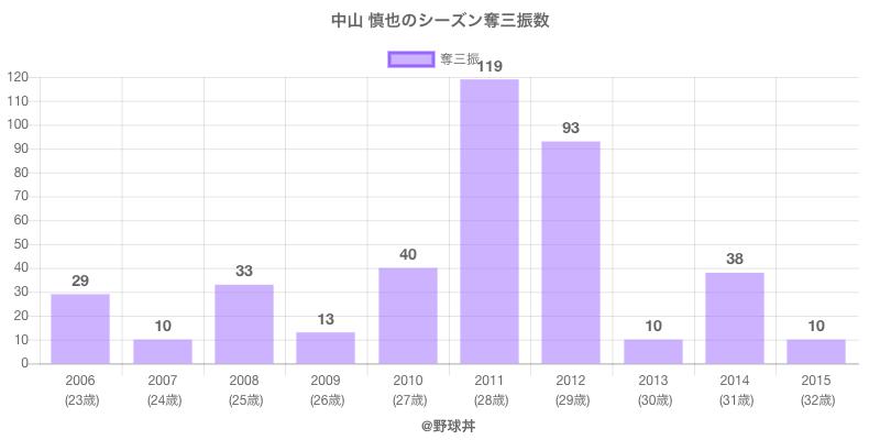 #中山 慎也のシーズン奪三振数