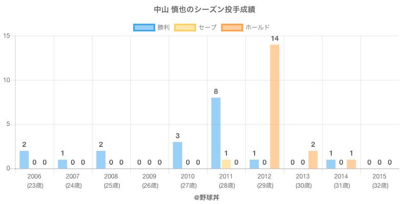 #中山 慎也のシーズン投手成績