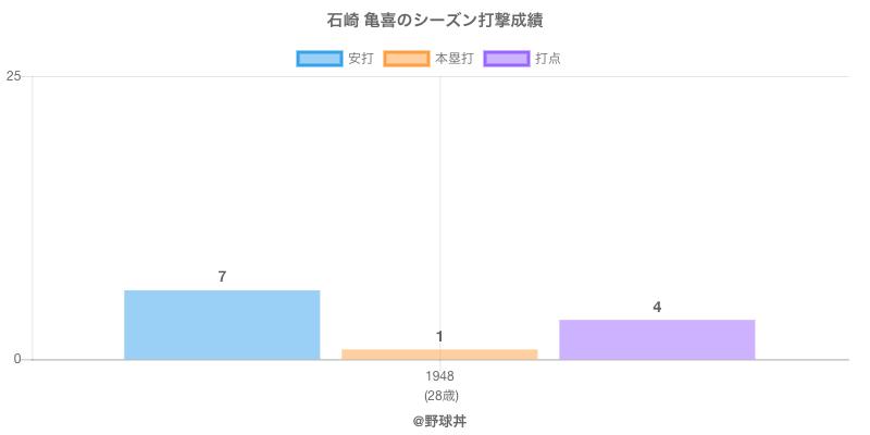 #石崎 亀喜のシーズン打撃成績