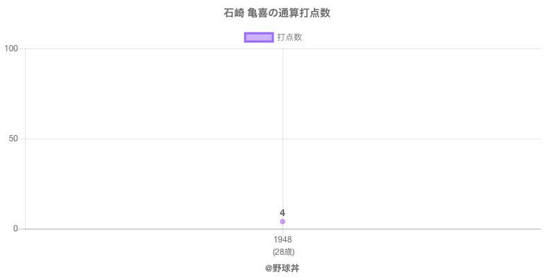 #石崎 亀喜の通算打点数