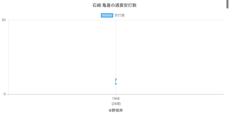 #石崎 亀喜の通算安打数