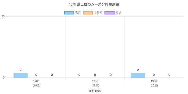 #北角 富士雄のシーズン打撃成績
