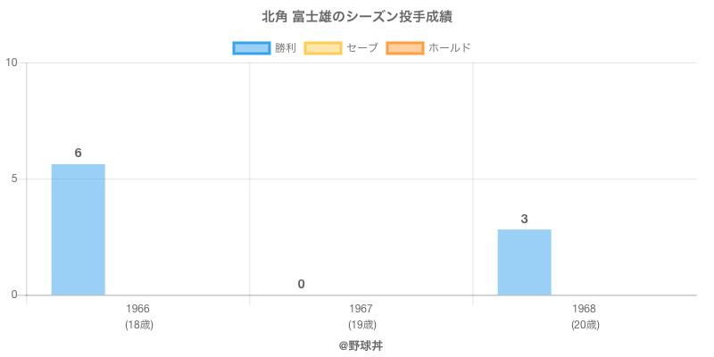 #北角 富士雄のシーズン投手成績