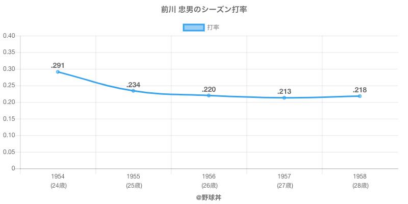 前川 忠男のシーズン打率