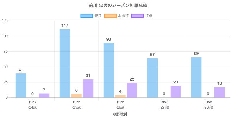 #前川 忠男のシーズン打撃成績