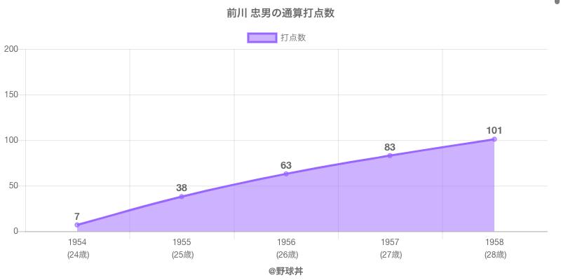 #前川 忠男の通算打点数