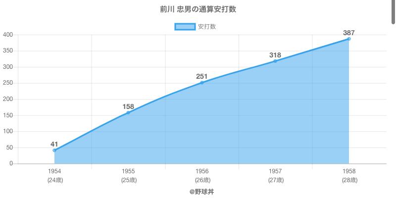 #前川 忠男の通算安打数