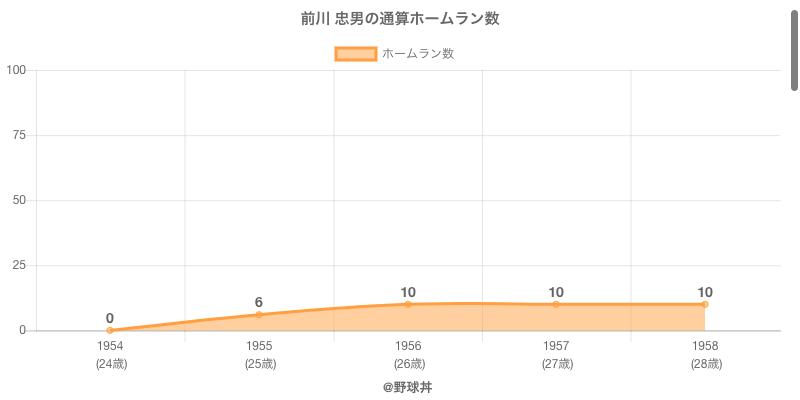 #前川 忠男の通算ホームラン数