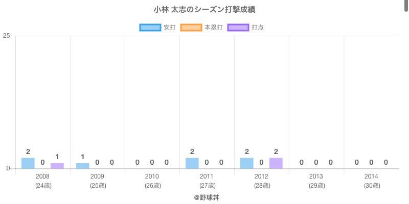 #小林 太志のシーズン打撃成績